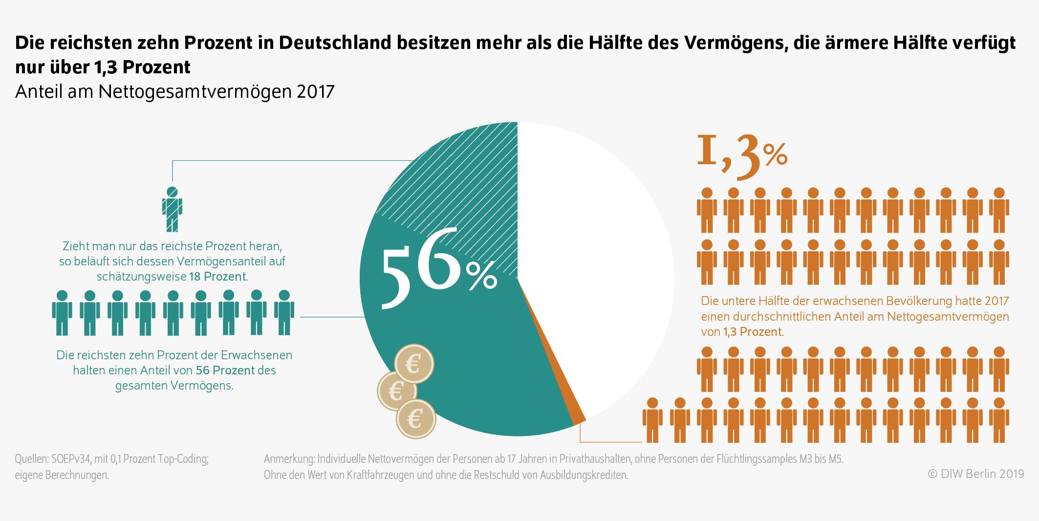 Gibt es in viele singles deutschland 2017 wie Statistiken zum