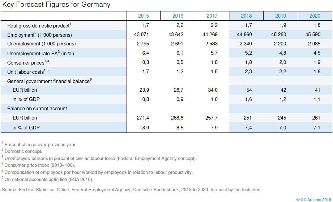 DIW Berlin: Joint economic forecast autumn 2018: Upturn