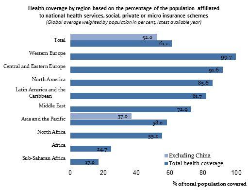health insurance coverage essay