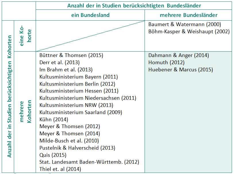 Modern Inferenz Einer Tabelle 5Klasse Component - Kindergarten ...
