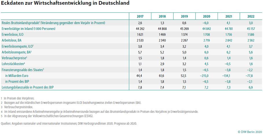 https://www.diw.de/sixcms/media.php/37/thumbnails/20200910_Herbstgrundlinien_Tabelle_Eckdaten.jpg.580852.jpg
