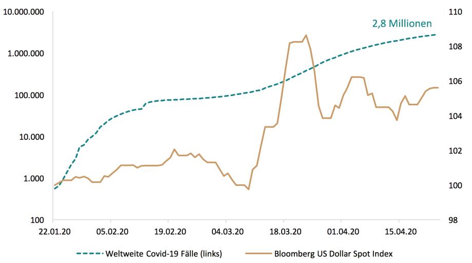 Anmerkung: Der Index bildet die Wertentwicklung des US-Dollar gegenüber zehn anderen bedeutenden Währungen ab. Verwendet werden die Tagesenddaten. Quellen: JHU CSSE, Bloomberg