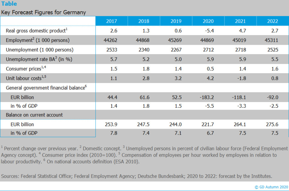 The picture contains a table showing key forecast figures for Germany in fall 2020.